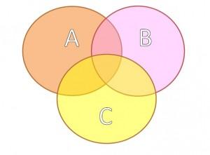 野生猫・野良猫のなわばりの簡略図。ABCはそれぞれ別のメス猫。