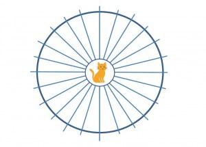 迷路の簡略図。中央に置かれた猫は、24ある出口のうちどれかから出なければいけない。